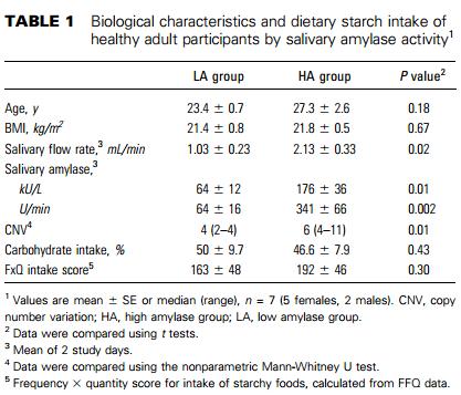 amylase activity on starch Activity 1: assessing starch digestion by salivary amylase (pp 121–123) chart 1: salivary amylase digestion of starch tube no 1 2 3 4 5 6 7 8.