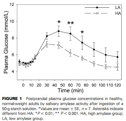 a research on salivary amylase